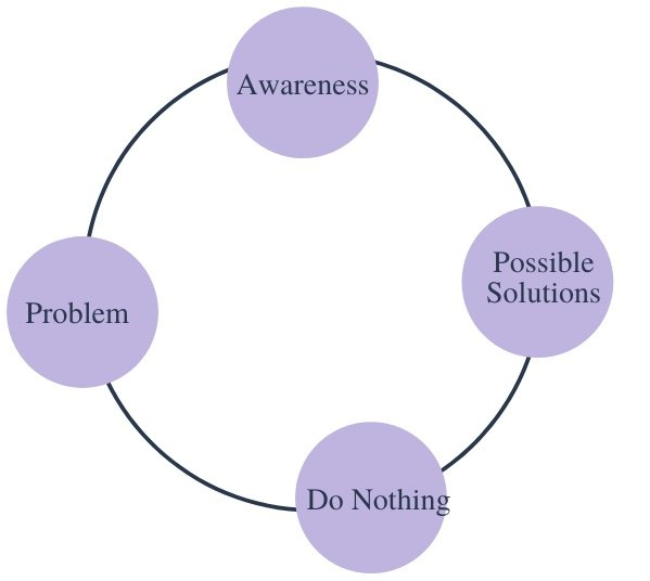 Continuum diagram of a problem causing a creative slump with 4 light purple circles labeled problem, awareness, possible solutions, and do nothing.