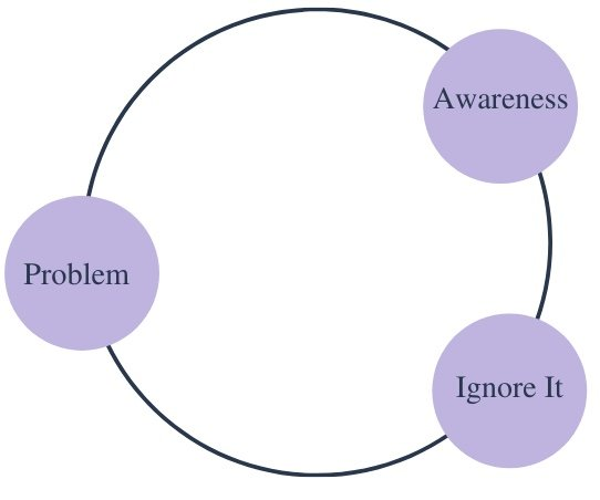Continuum diagram of a problem causing a creative slump with 3 light purple circles labeled problem, awareness, and ignore it