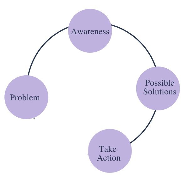 Continuum diagram of a problem causing a creative slump with 4 light purple circles labeled problem, awareness, possible solutions, and take action. The continuum circle stops after take action.